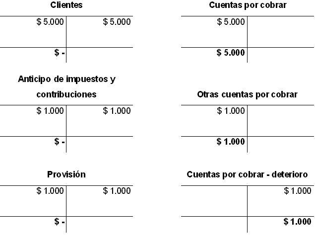 NIIF para microempresas en Colombia: activo - Comunidad Contable