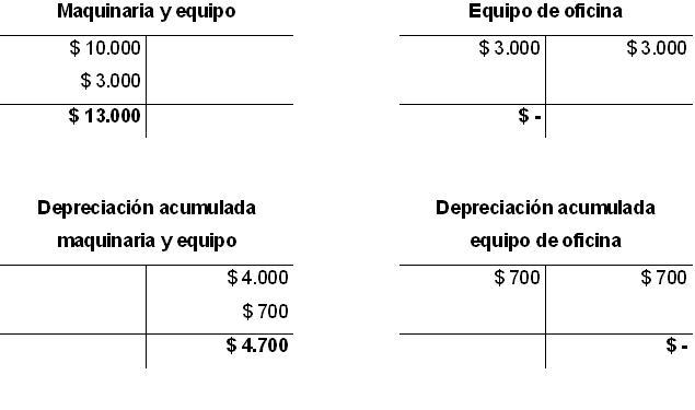 Depreciacion acumulada donde va en el balance general